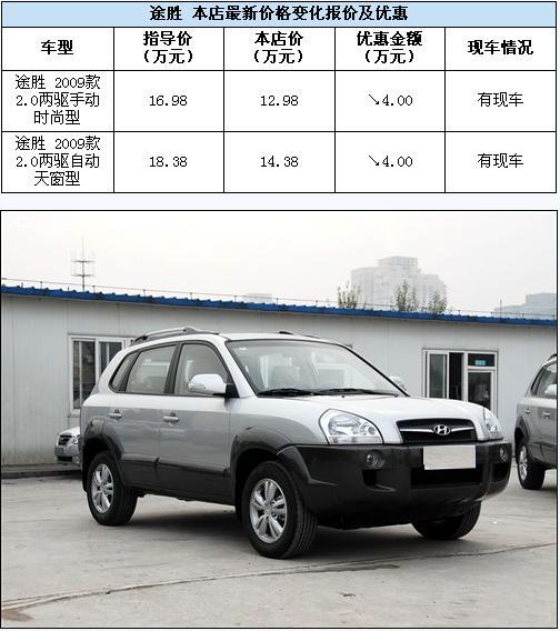 万佳捷泰购北京现代途胜 全系车型优惠4万元