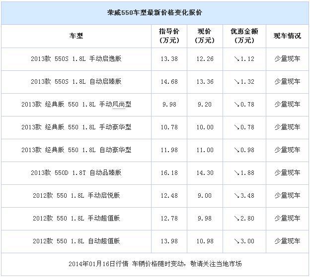 购荣威550部分车型最高优惠348万 现车销售