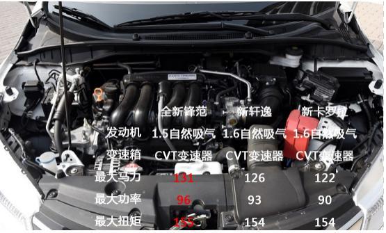 """10万级时尚性能王 """"三高""""受年末车市热捧"""